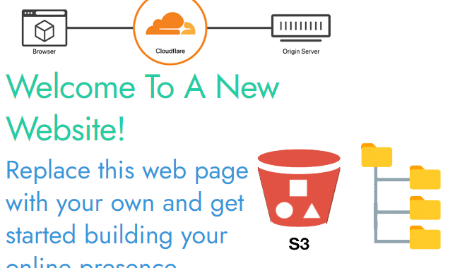 cloudflare cdn with amazon s3 website
